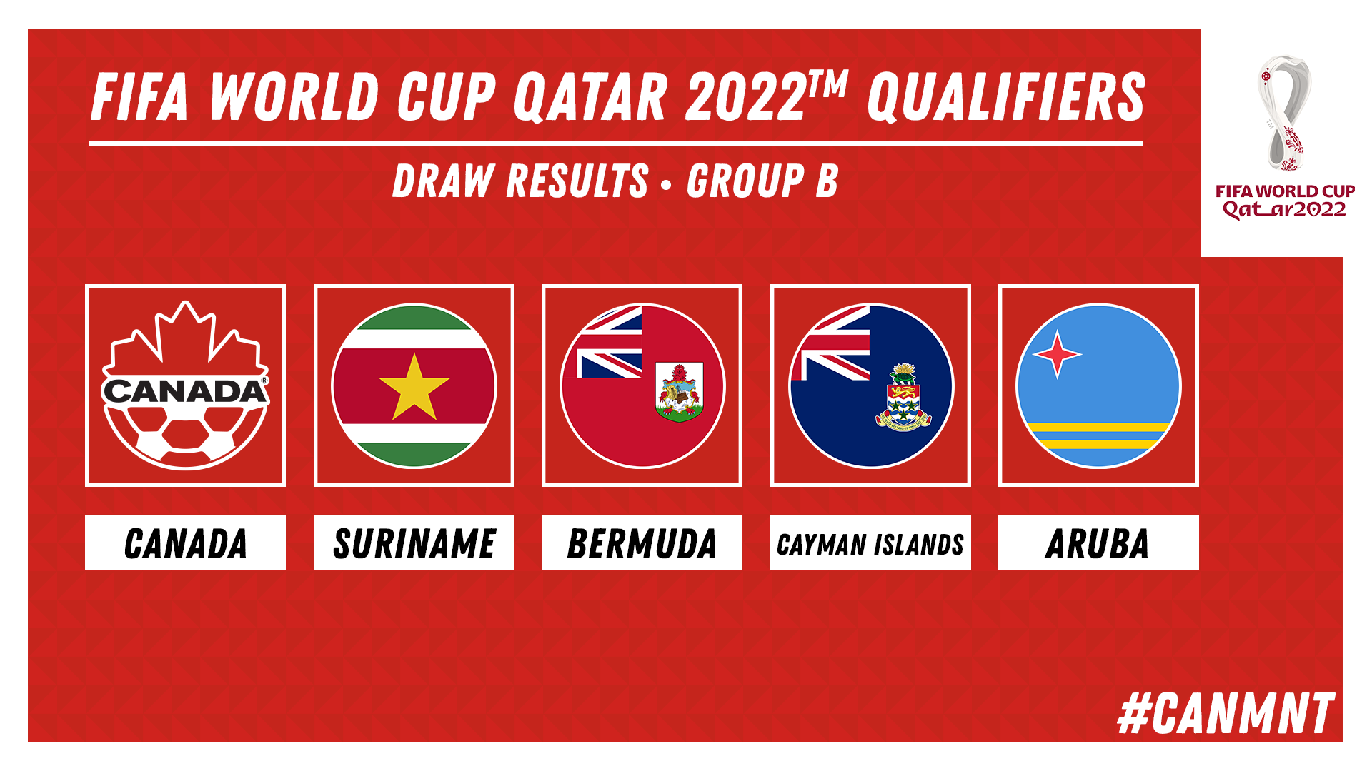 FIFA World Cup Qualifiers Draw Results for Canada