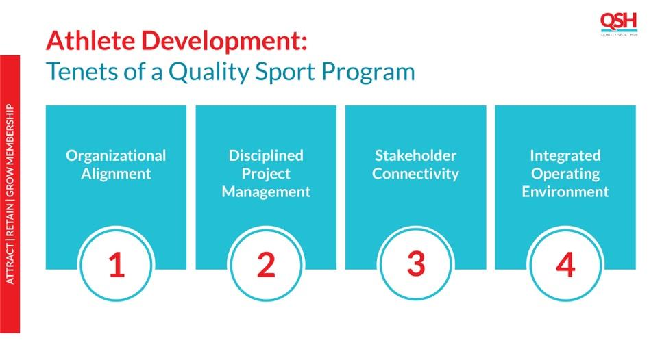 Graphic depicting Four Tenets of Quality Sport