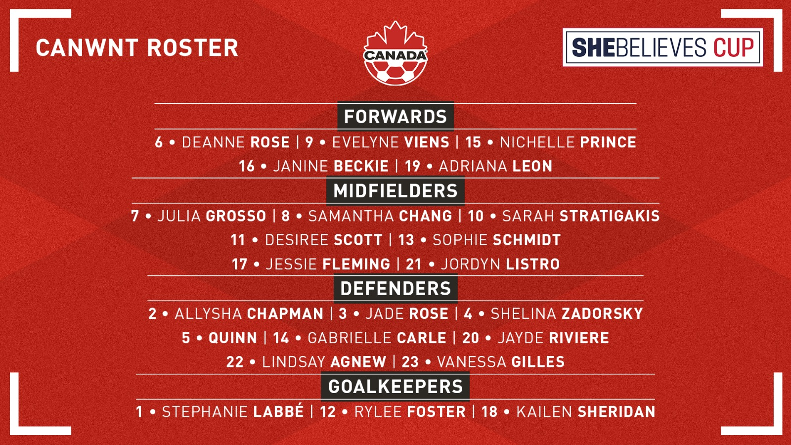 SheBelieves Cup roster